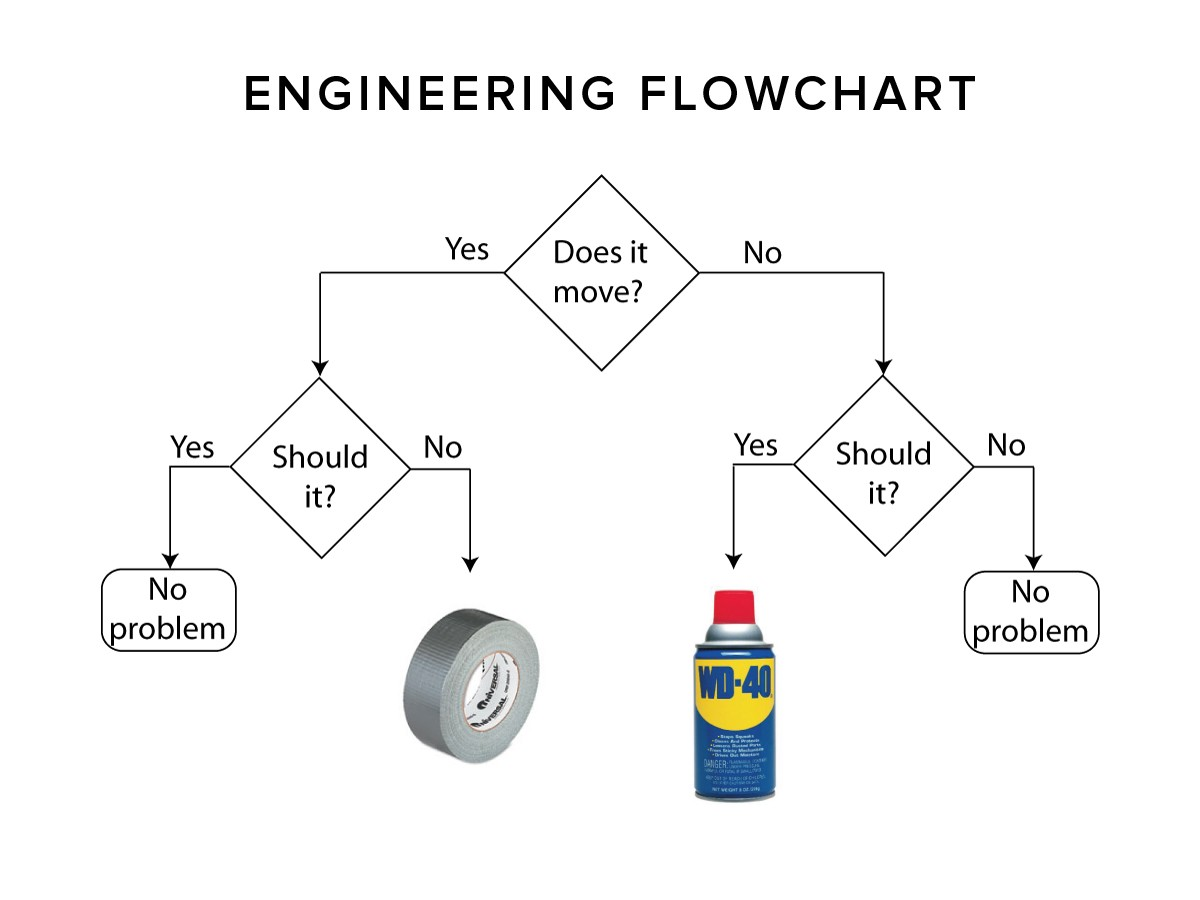 engineering diagram wd40