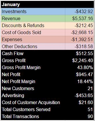 January Sales Report \u2013 Feather Laundry \u2013 Medium