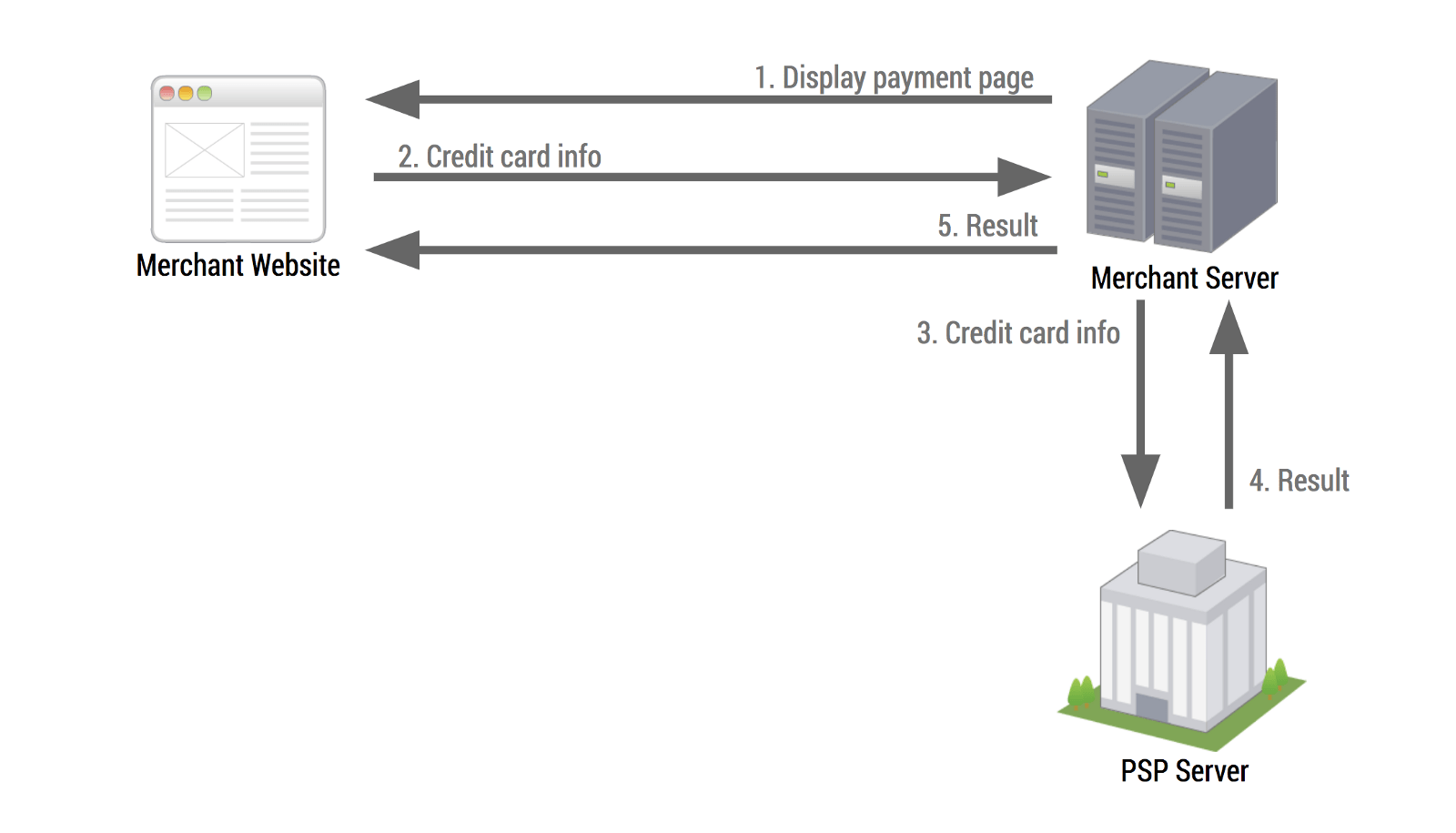 the merchant submits a credit card transaction to the authorizenet