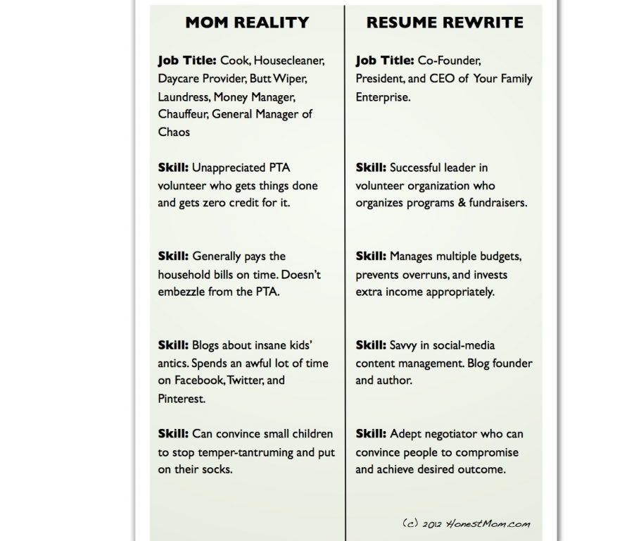 The Importance of Resume Rewording \u2013 Rephraser Net \u2013 Medium - chauffeur resume