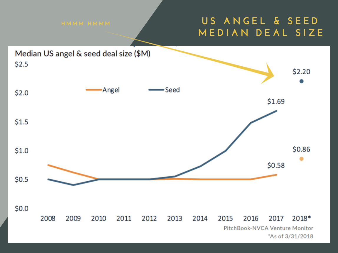 Size M State Of Seed Investing In 2018 The Mission Medium