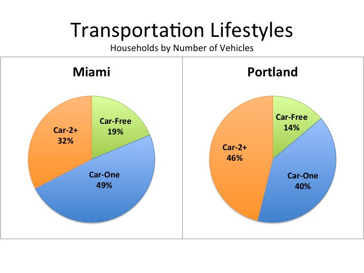 Do Atlantans Really Have Fewer Cars than Seattleites?