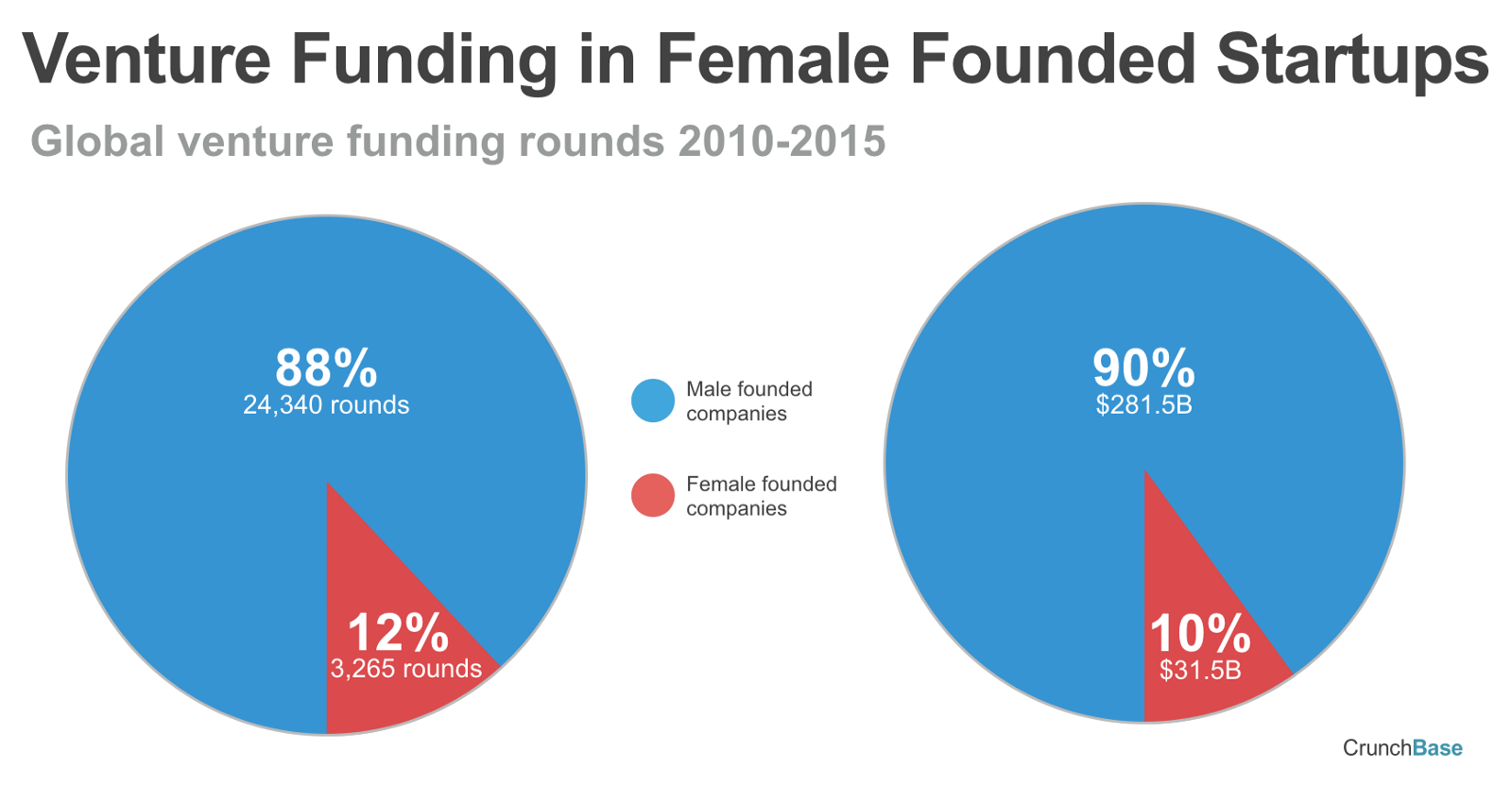 Invest Companies You Want To Invest In Women Really Code Like A Girl