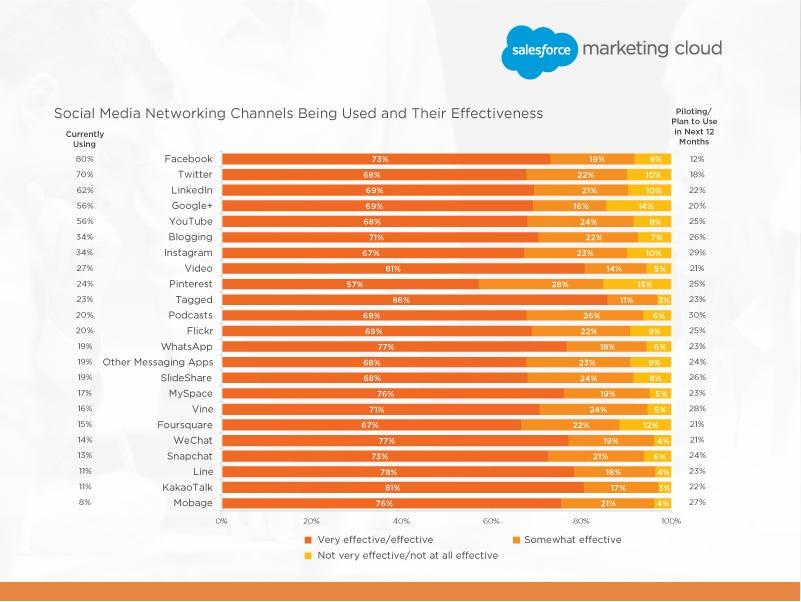 5 Useful New Marketing Charts for 2015 \u2013 Heike Young \u2013 Medium