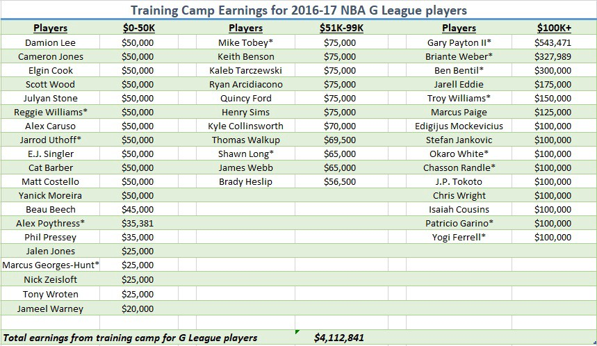 NBA G League top earners for the 2016\u201317 season \u2013 2 Ways  10 Days