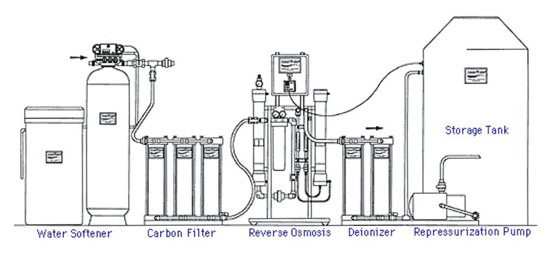 waste piping diagram whole house