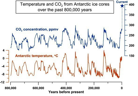 What I Learned about Climate Change The Science is not Settled