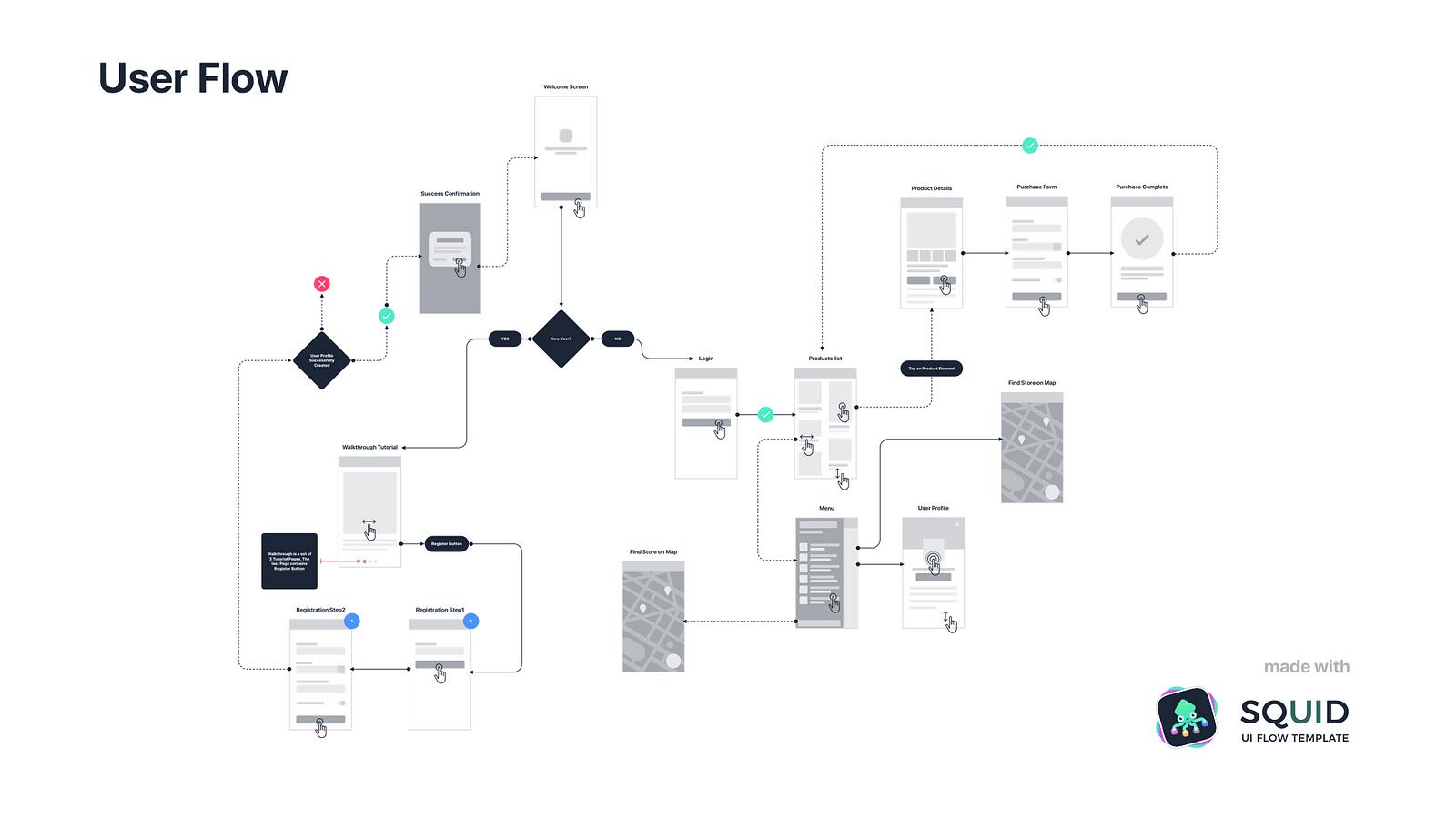process flow diagram ux