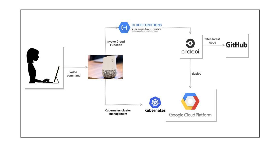 google architecture diagram