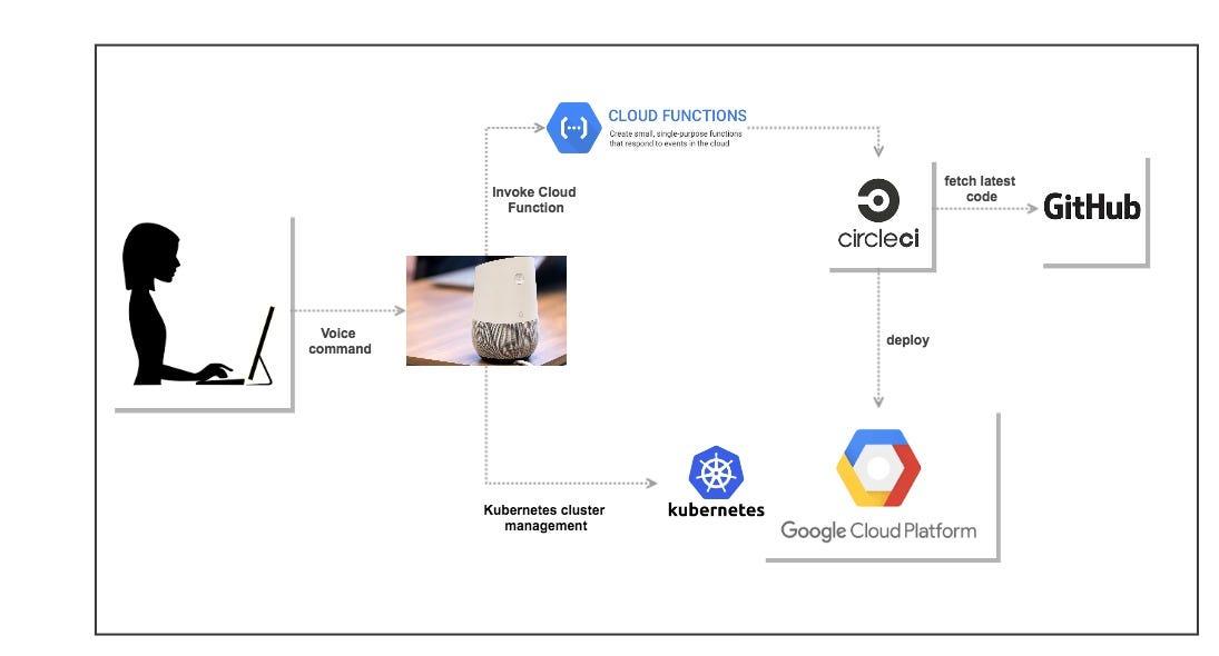 google circuit diagram
