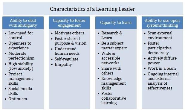 Are you a learning leader? \u2013 The Future of Work \u2013 Medium