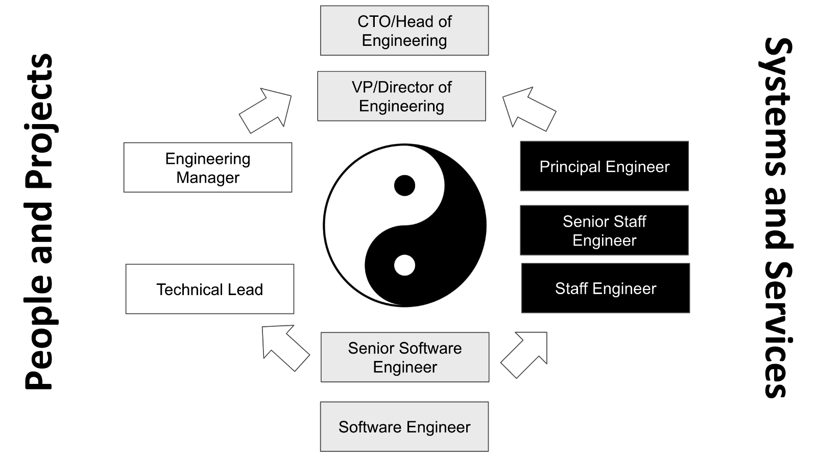 technical ladder for engineers