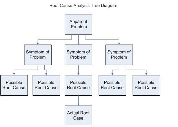 Stop Doing Root Cause Analysis \u2013 jhand \u2013 Medium - root cause analysis
