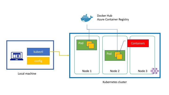 Kubernetes in three diagrams \u2013 Tsuyoshi Ushio \u2013 Medium