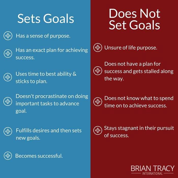 SMART Goals 101 Goal Setting Examples, Templates  Tips