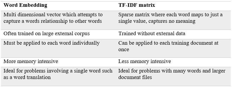 TF-IDF vs Word Embedding, a comparison and code tutorial