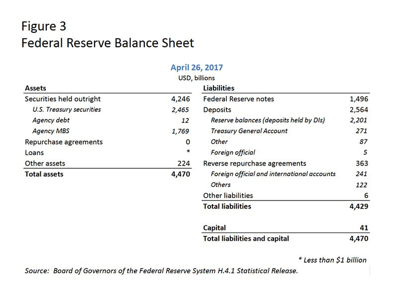 What Might the Fed\u0027s Balance Sheet Look Like in the Future?