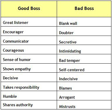 How To Become A Better Leader Workplace Do\u0027s and Don\u0027ts