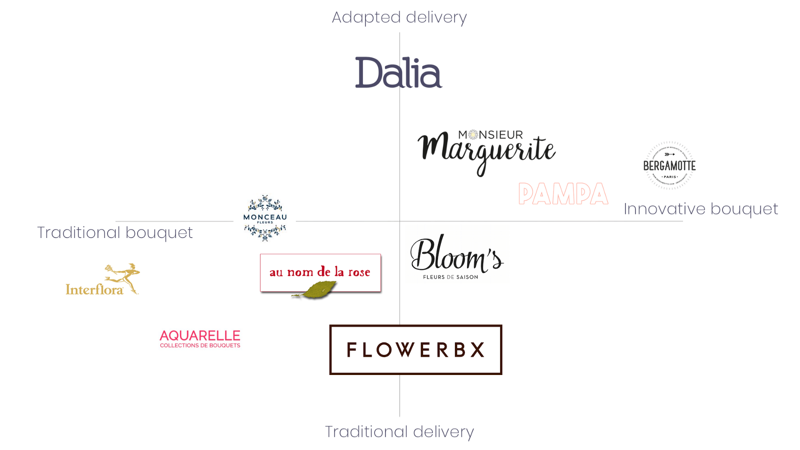 Interflora Toulouse Redesigning A Website But Where Do You Start A Ux Case Study