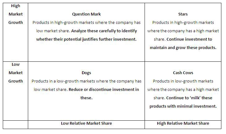 Here is nearly everything you ever wanted to know about the BCG matrix