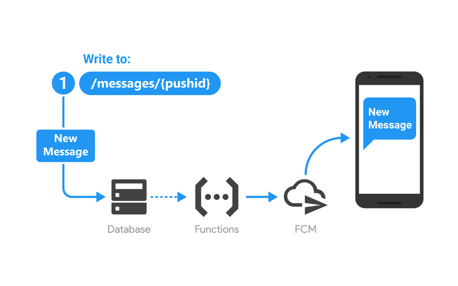 Javascript Cloud Device To Device Push Notification Using Cloud Functions For Firebase