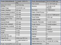 carbs table | Brokeasshome.com