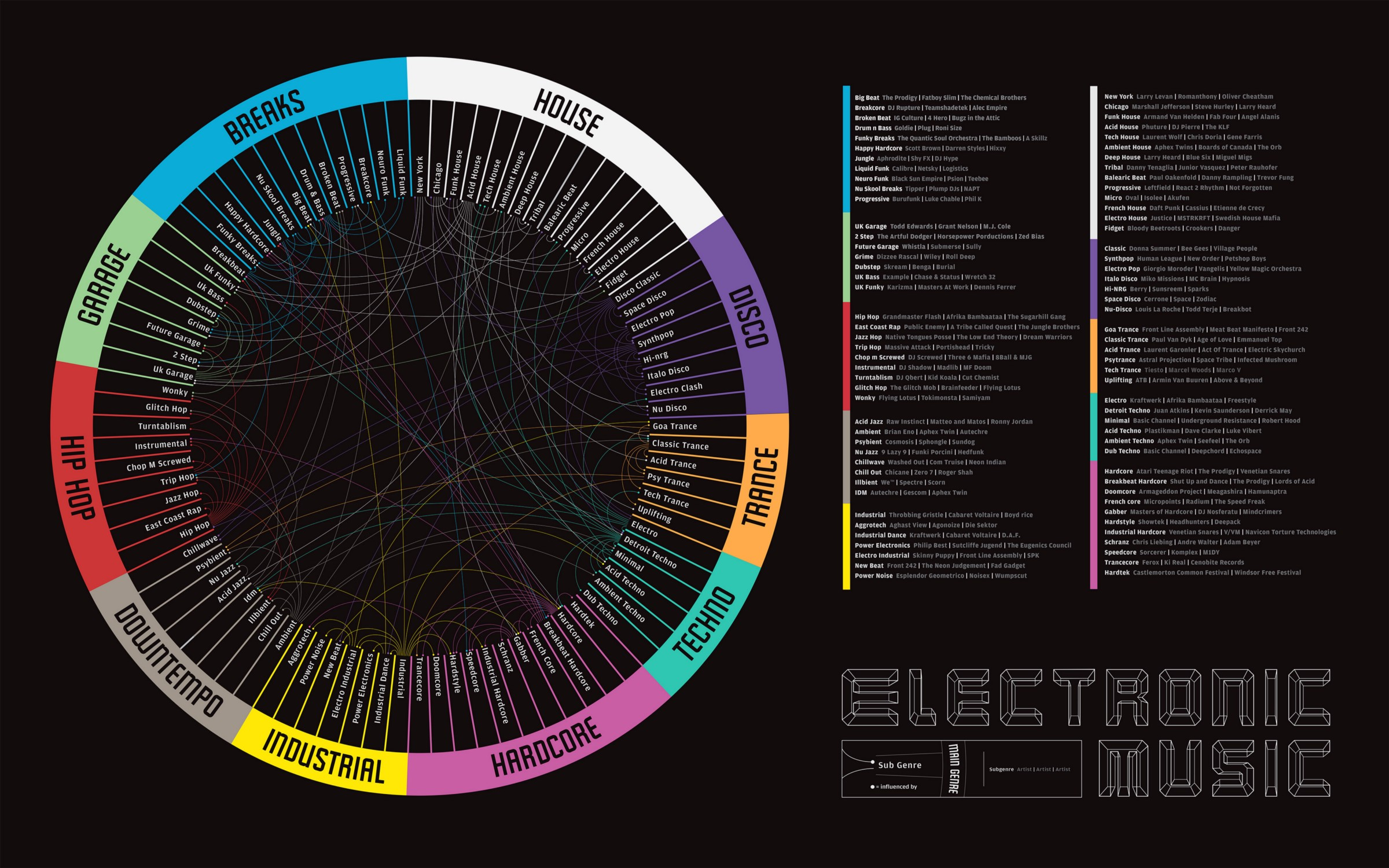 Electronica Medium Font Visualization How Electronic Music Subgenres Are Related To Each
