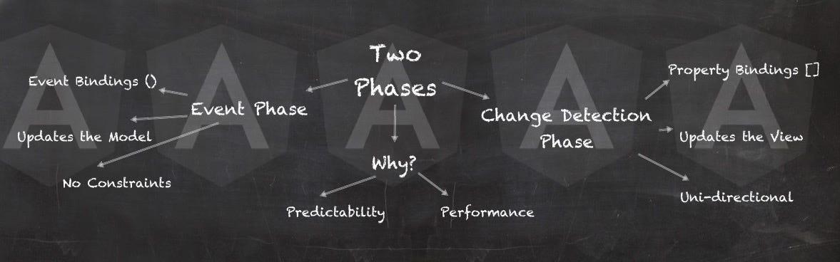 Two Phases of Angular Applications \u2013 Angular