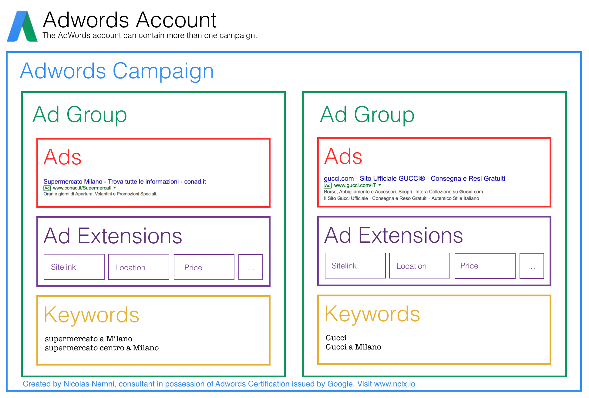 Google Adwords Keywords How To Advertise On Google Nicolas Nemni Medium