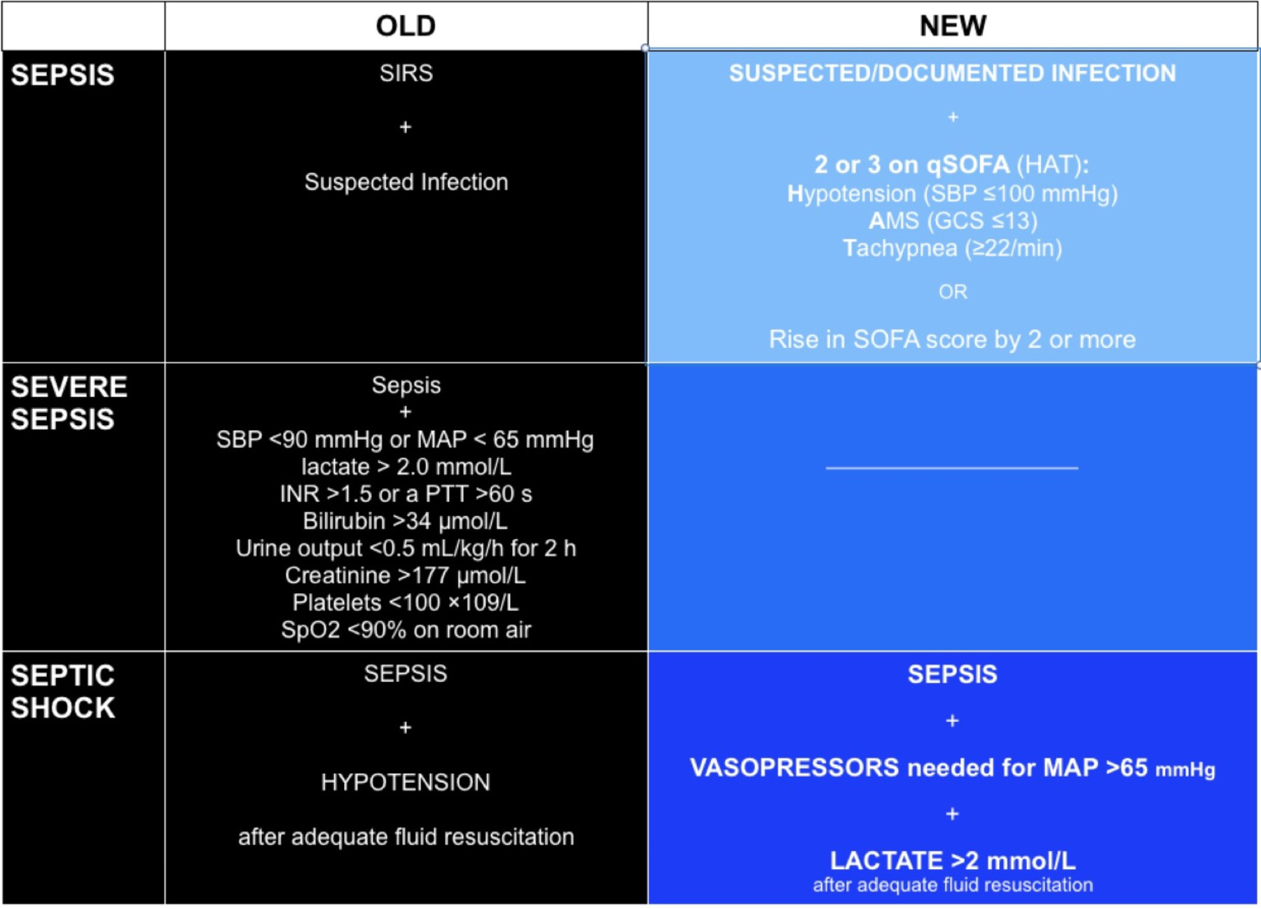 Qsofa Infection Out With Sirs In With Sofa And Qsofa Residency Hacker Medium