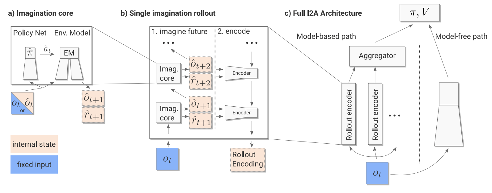 Renforce Learning Beyond Dqn A3c A Survey In Advanced Reinforcement Learning