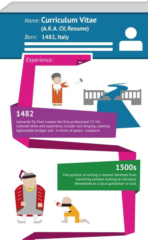 THE HISTORY OF THE CV \u2013 Career Advice \u2013 Medium