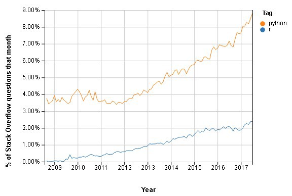 Python vs R for Data Science And the winner is \u2013 Data-Driven