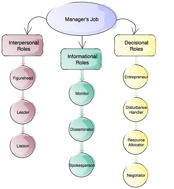 Mintzberg Model 10 Different Roles of a Successful Manager
