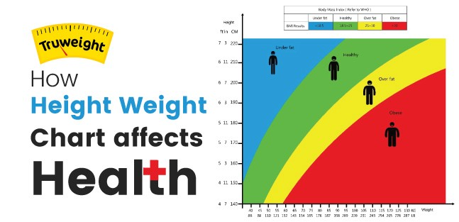 Height weight chart by Truweight \u2013 Truweight Wellness \u2013 Medium