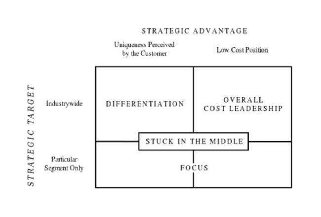 Digital Transformation New Generic Strategies \u2013 lwsmith10011 \u2013 Medium - porter's three generic strategies