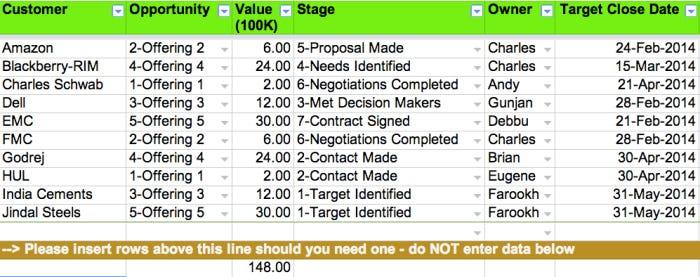 Simple Sales Tracker for Startups \u2013 ksrikrishna \u2013 Medium