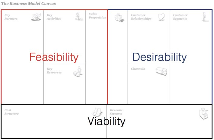 Modifying the Business Model Canvas for Government Systems