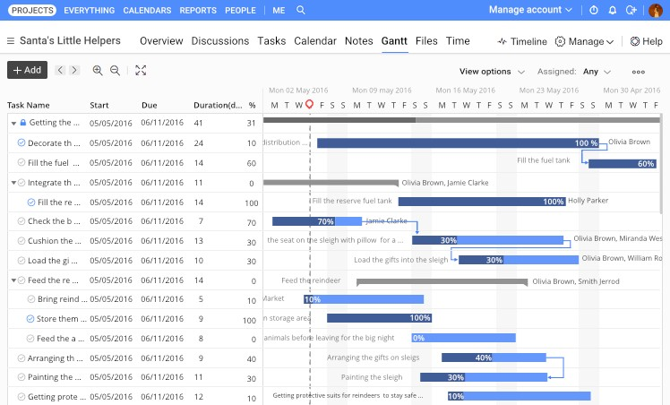 Gantt Charts for project management and how to use them - gantt chart