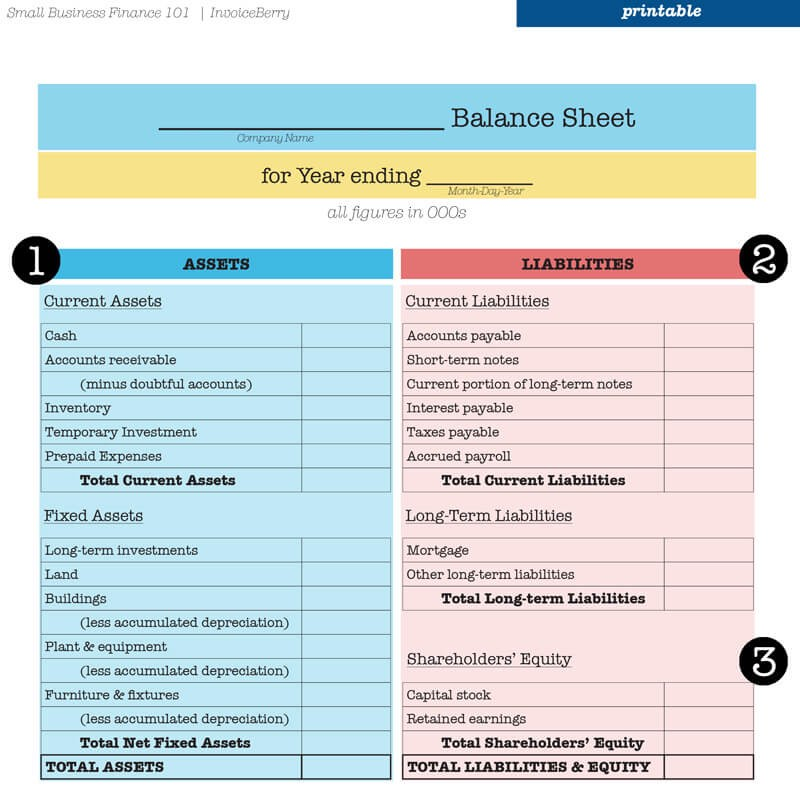 Balance Sheet 101 \u2014 Everything necessary to rock your accounting