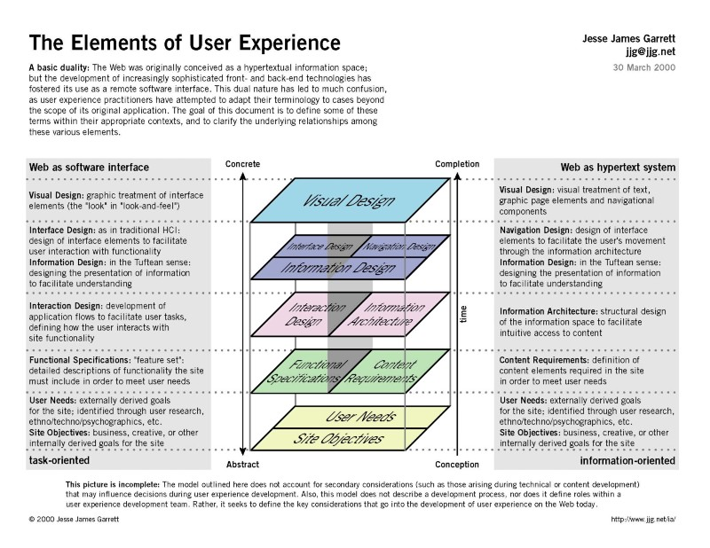 Jesse James Garrett - The Elements of User Experience UX u003d smart - great objective for resume