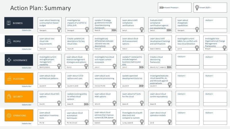 The AWS Cloud Adoption Framework Creating an Action Plan