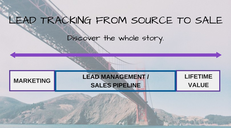 Lead Tracking 3 Steps to Spend Less on Marketing and Double Revenue
