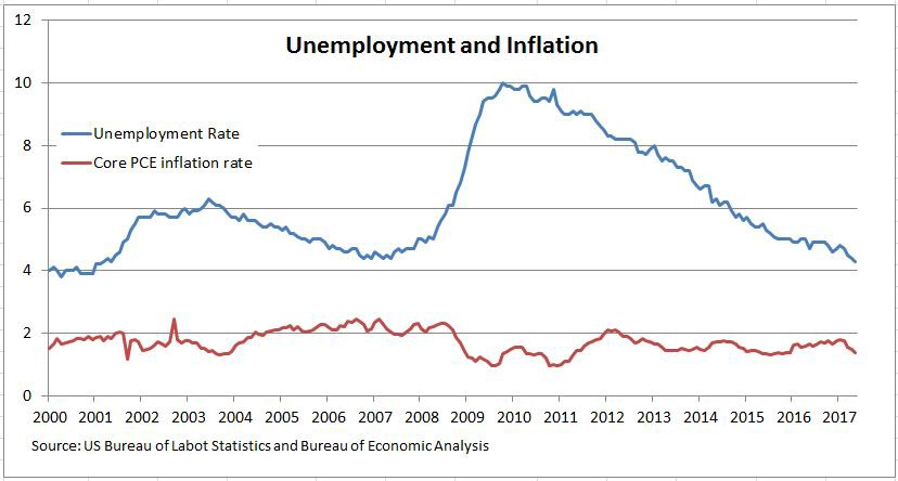Why is US inflation low as unemployment continues to fall?