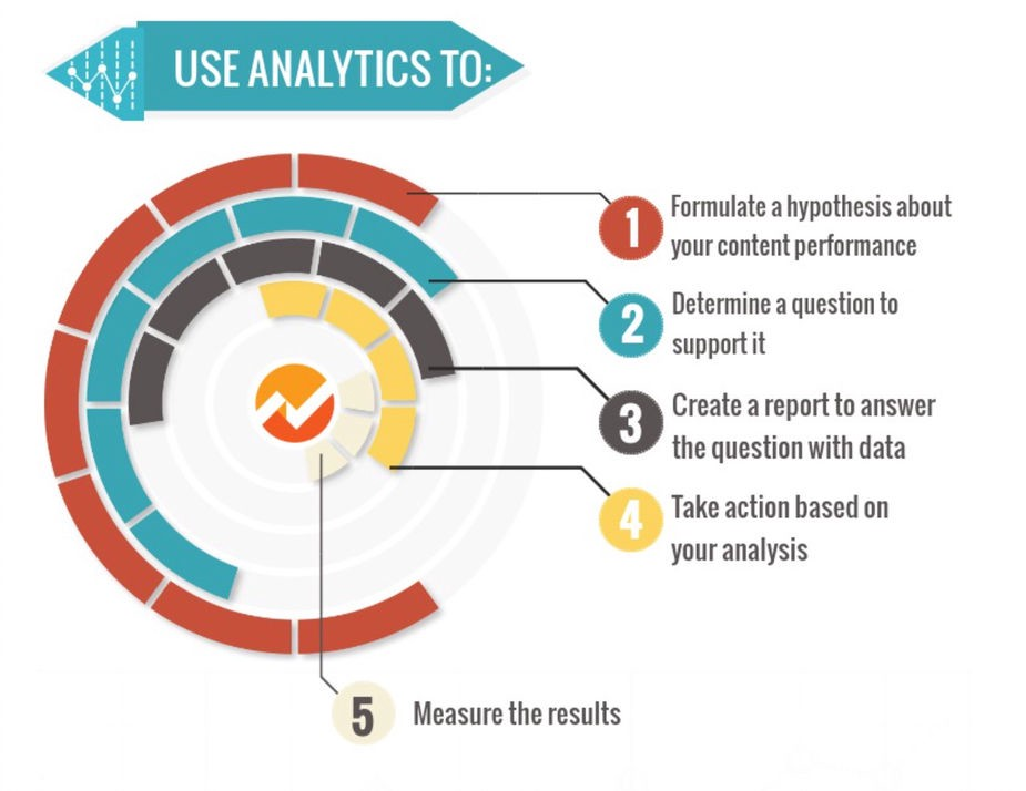 Google Analytics Dashboard Project \u2013 Passion for Data Science \u2013 Medium