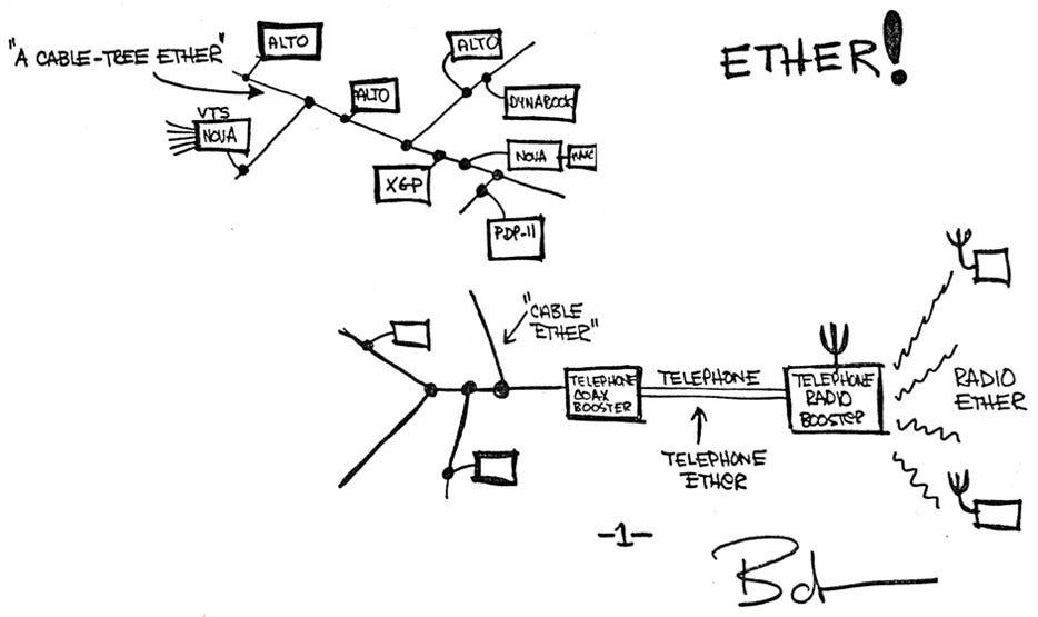 Valuing Bitcoin and Ethereum with Metcalfe\u0027s Law \u2013 Clearblocks \u2013 Medium