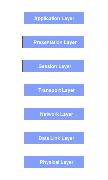 Learning the OSI Model \u2013 codeburst