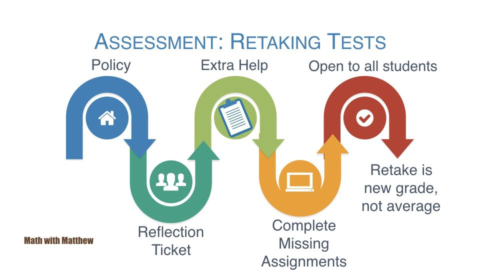 Retaking Assessments Many math teachers are late to the party!
