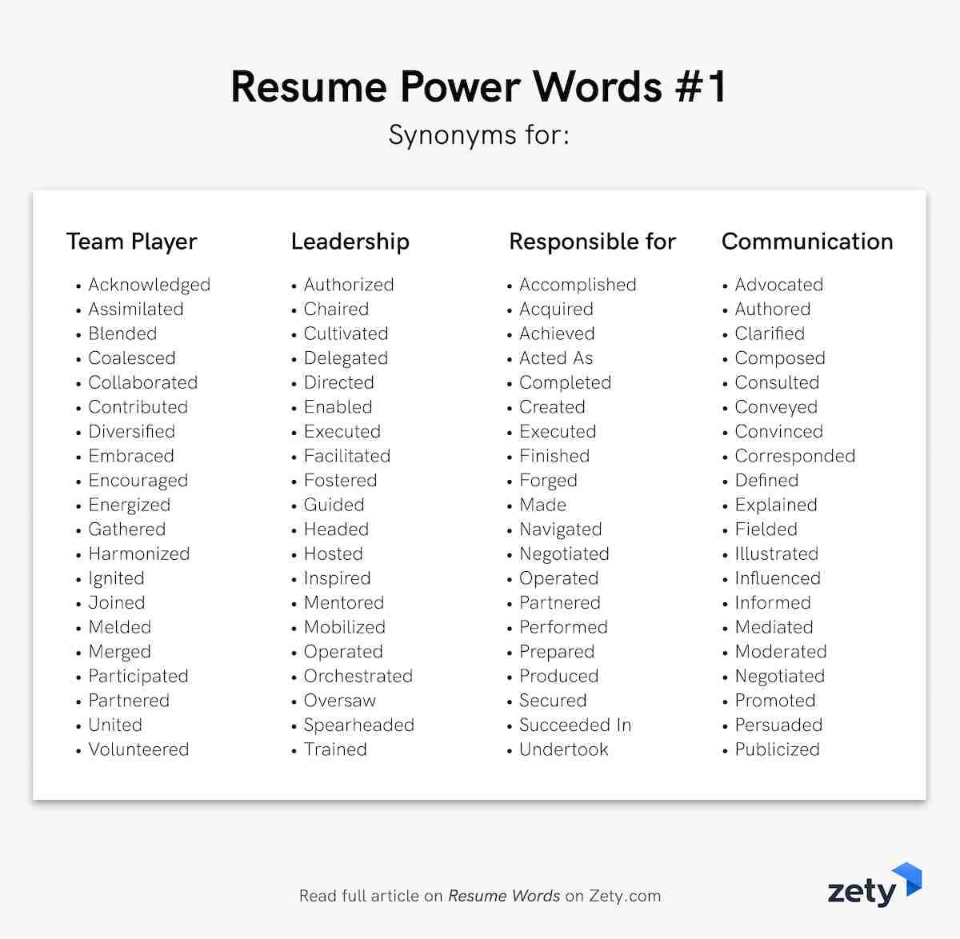 resume words like proficient
