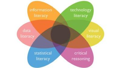 Using eLearning To Promote New Literacy - eLearning Industry